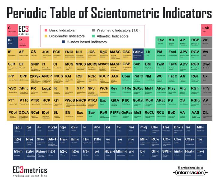 """""""Tabla periódica"""" de indicadores cienciométricos"""